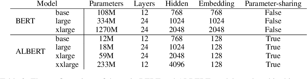 Figure 4 for ALBERT: A Lite BERT for Self-supervised Learning of Language Representations