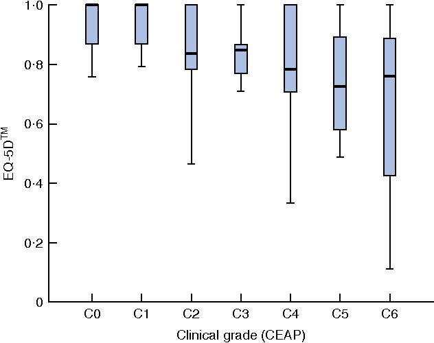Fig. 3 EuroQol 5D (EQ-5DTM) index utility score by Clinical Etiologic Anatomic Pathophysiologic (CEAP) clinical grade. Median (horizontal line within box), interquartile range (box) and range (error bars) are shown