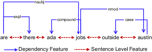 Figure 2 for Graph-to-Tree Neural Networks for Learning Structured Input-Output Translation with Applications to Semantic Parsing and Math Word Problem
