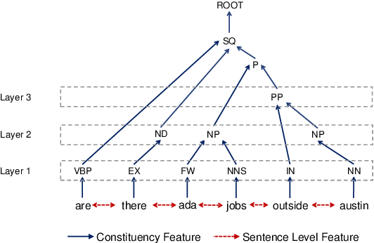 Figure 3 for Graph-to-Tree Neural Networks for Learning Structured Input-Output Translation with Applications to Semantic Parsing and Math Word Problem