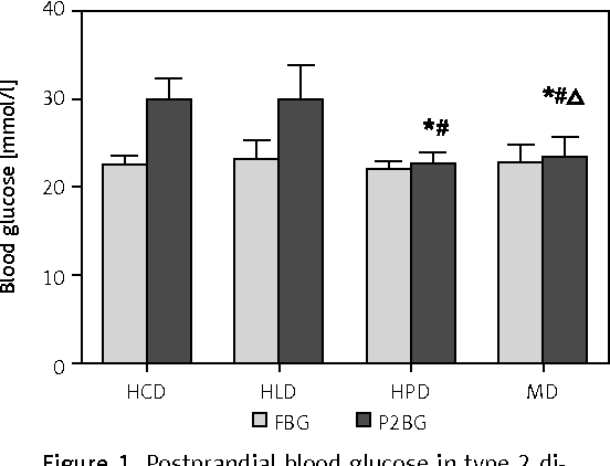 Figure 1. Postprandial blood glucose in type 2 diabetic rats receiving one load of different diets. After fasting for 14 h, type 2 diabetic rats were gavaged respectively by 45% glucose (4.5 ml/kg, HCD group), 20% lipid emulsion (4.5 ml/kg, HLD group), 20% lactalbumin (10ml/kg, HPD group) or mixed meal (1 : 1 : 1 of above diet ingredients, MD group). The energy was 33 kJ for all the diets