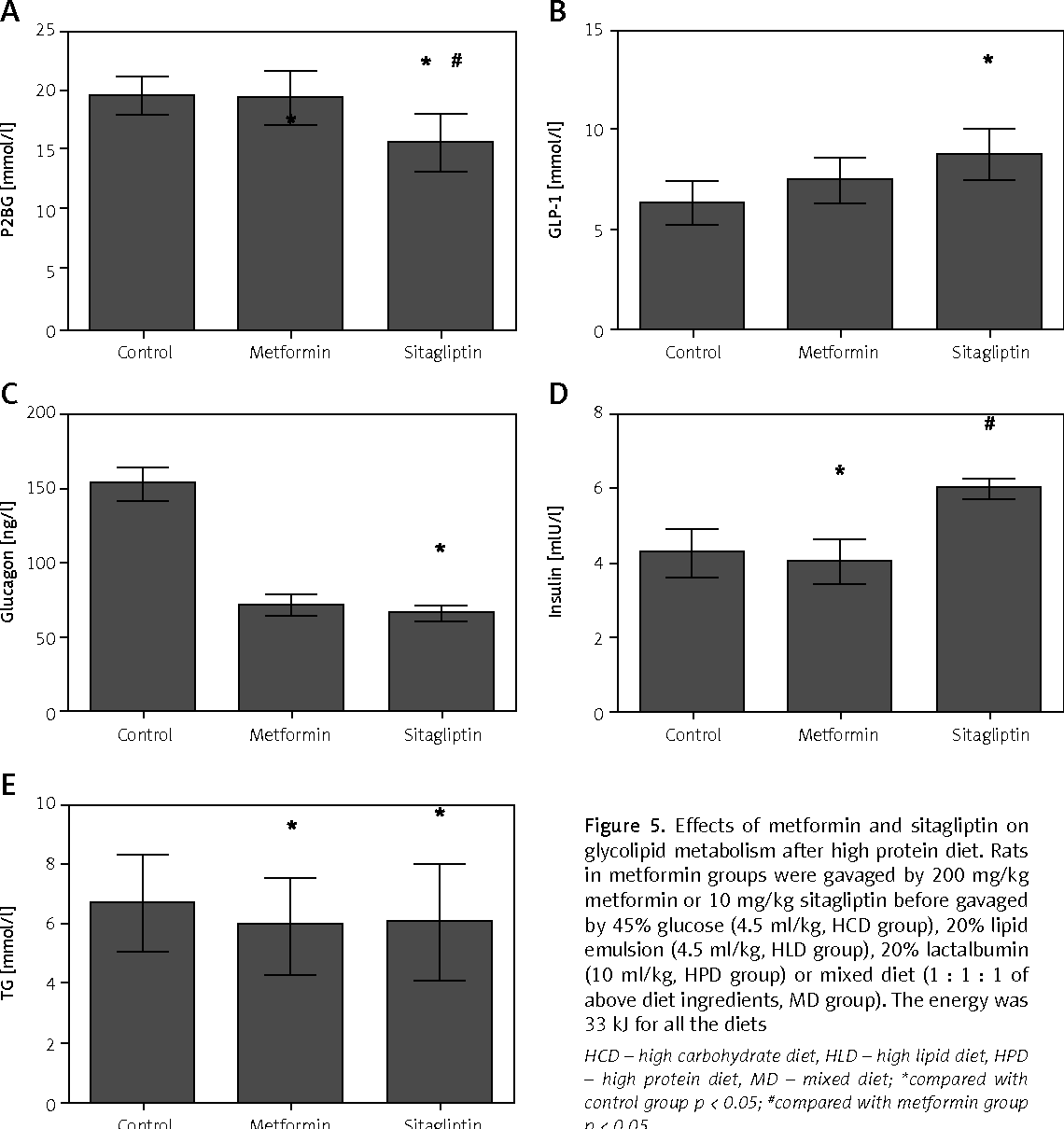 Figure 5. Effects of metformin and sitagliptin on glycolipid metabolism after high protein diet. Rats in metformin groups were gavaged by 200 mg/kg metformin or 10mg/kg sitagliptin before gavaged by 45% glucose (4.5ml/kg, HCD group), 20% lipid emulsion (4.5ml/kg, HLD group), 20% lactalbumin (10ml/kg, HPD group) or mixed diet (1 : 1 : 1 of above diet ingredients, MD group). The energy was 33 kJ for all the diets