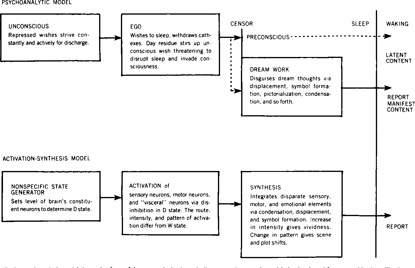 activation synthesis model of dreaming