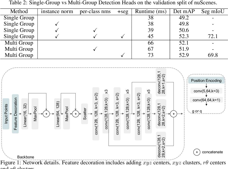Figure 4 for PolarStream: Streaming Lidar Object Detection and Segmentation with Polar Pillars