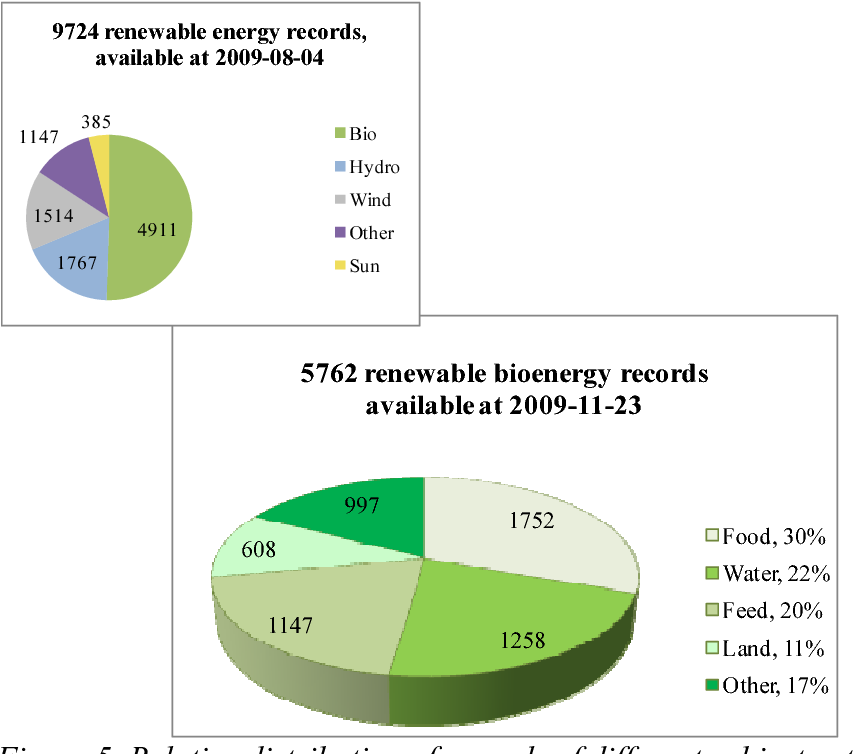 PDF] Biomass for energy versus food and feed, land use