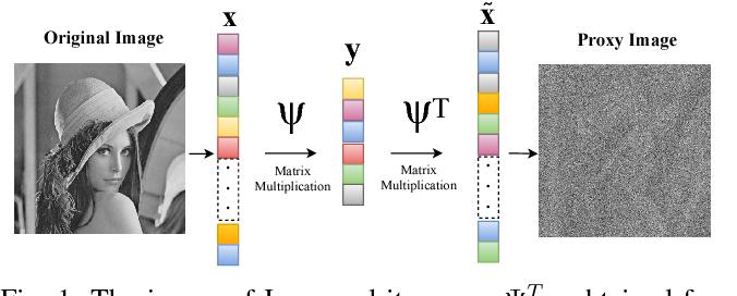 Figure 1 for Compressively Sensed Image Recognition