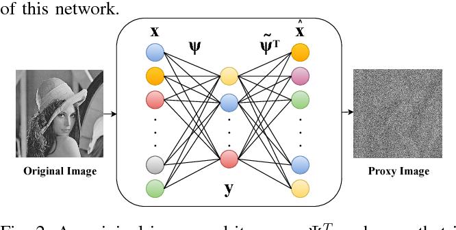 Figure 2 for Compressively Sensed Image Recognition