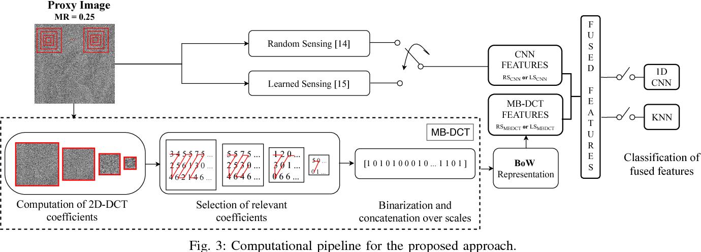 Figure 3 for Compressively Sensed Image Recognition