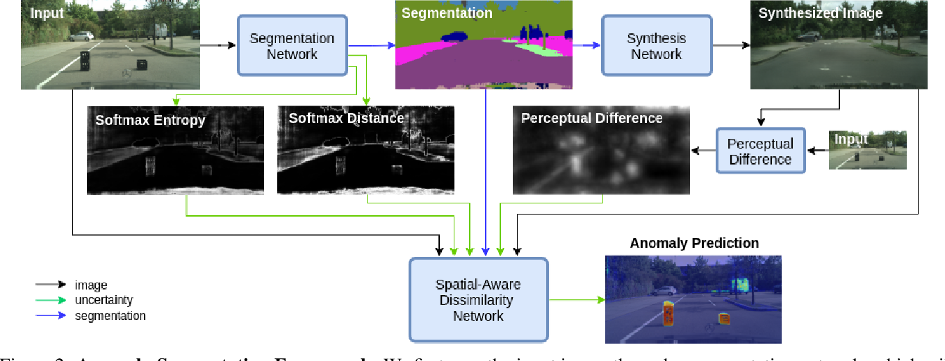 Figure 2 for Pixel-wise Anomaly Detection in Complex Driving Scenes