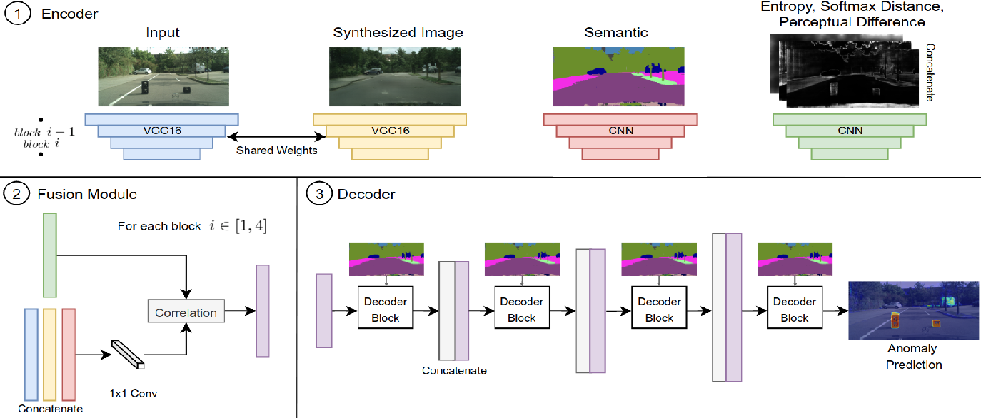 Figure 4 for Pixel-wise Anomaly Detection in Complex Driving Scenes