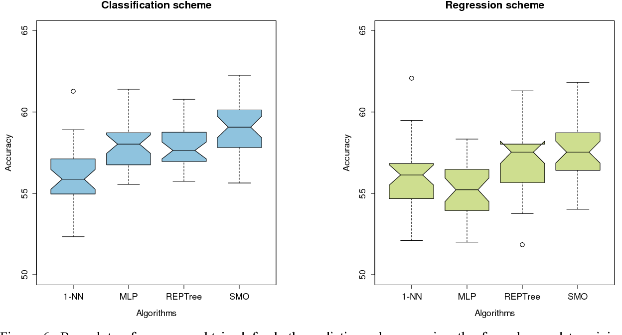 Figure 6 from Predicting Win-Loss outcomes in MLB regular