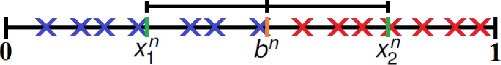 Figure 2 for Stability and Fluctuations in a Simple Model of Phonetic Category Change