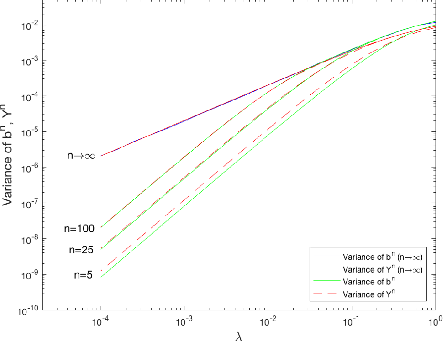 Figure 4 for Stability and Fluctuations in a Simple Model of Phonetic Category Change