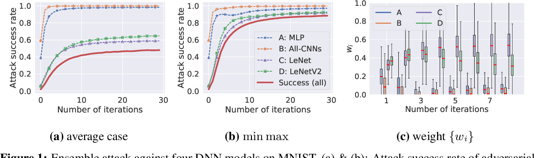 Figure 2 for Beyond Adversarial Training: Min-Max Optimization in Adversarial Attack and Defense