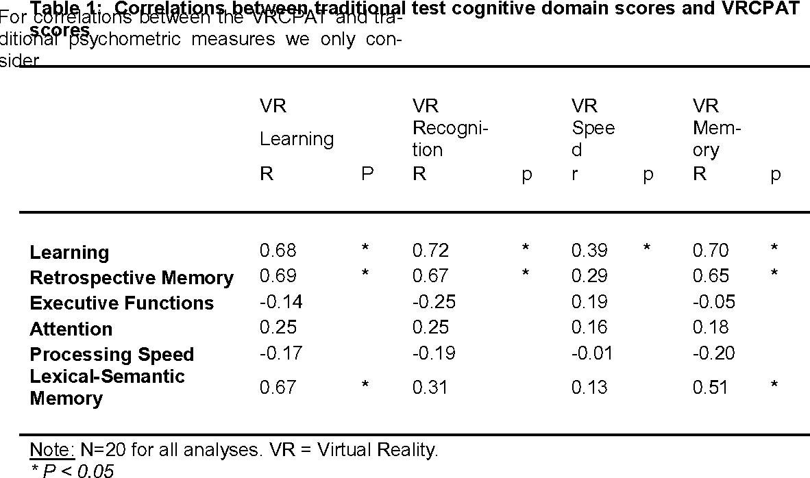 Virtual Reality Cognitive Performance Assessment Test - Semantic Scholar