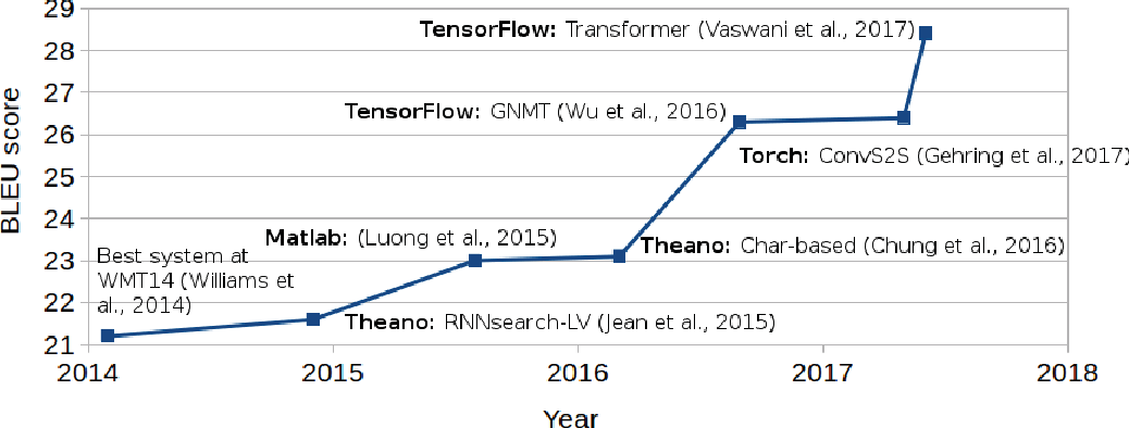 Figure 1 for Why not be Versatile? Applications of the SGNMT Decoder for Machine Translation