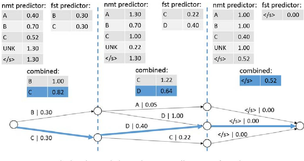 Figure 3 for Why not be Versatile? Applications of the SGNMT Decoder for Machine Translation