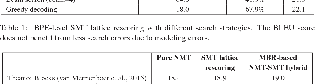 Figure 2 for Why not be Versatile? Applications of the SGNMT Decoder for Machine Translation