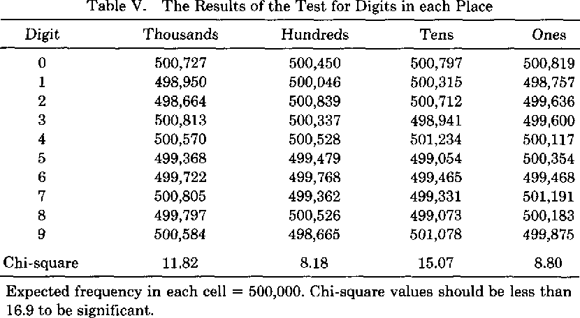 Table V from The multiple prime random number generator