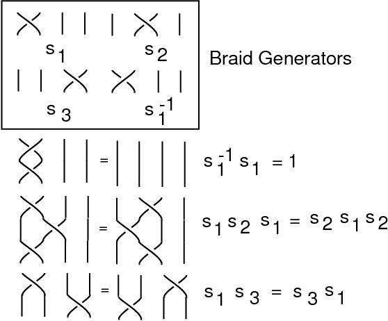 PDF] Braiding , Majorana Fermions and Topological Quantum Computing
