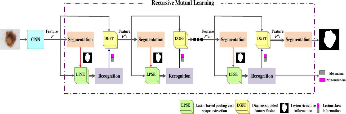 Figure 3 for Knowledge-aware Deep Framework for Collaborative Skin Lesion Segmentation and Melanoma Recognition