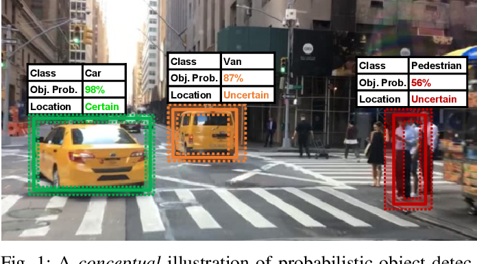 Figure 1 for A Review and Comparative Study on Probabilistic Object Detection in Autonomous Driving