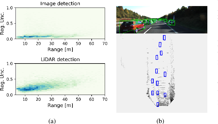 Figure 2 for A Review and Comparative Study on Probabilistic Object Detection in Autonomous Driving