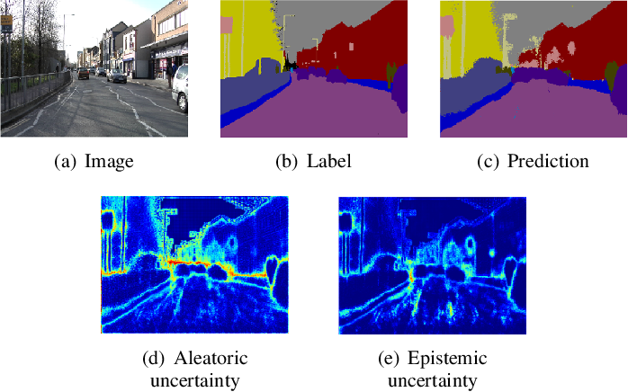 Figure 3 for A Review and Comparative Study on Probabilistic Object Detection in Autonomous Driving