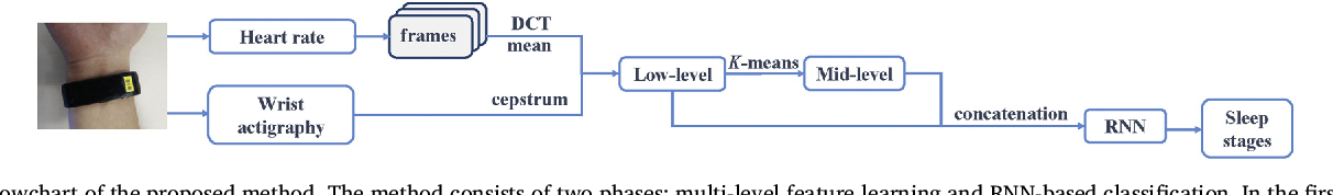 Figure 1 for Sleep Stage Classification Based on Multi-level Feature Learning and Recurrent Neural Networks via Wearable Device