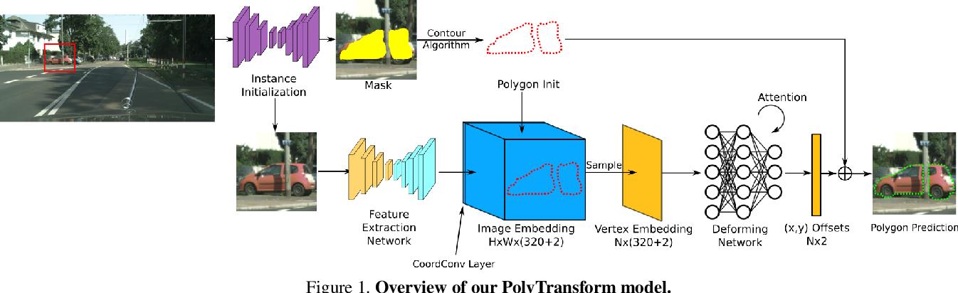 Figure 1 for PolyTransform: Deep Polygon Transformer for Instance Segmentation