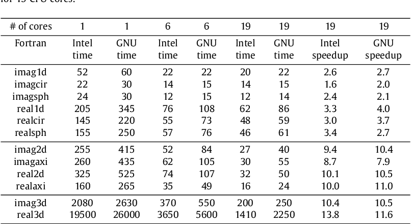 Table 1 from OpenMP GNU and Intel Fortran programs for