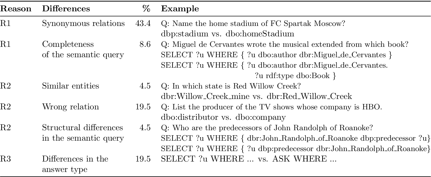 Figure 4 for IQA: Interactive Query Construction in Semantic Question Answering Systems