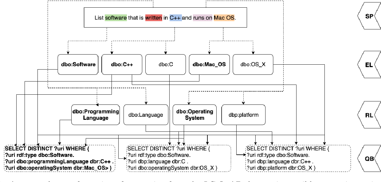 Figure 1 for IQA: Interactive Query Construction in Semantic Question Answering Systems