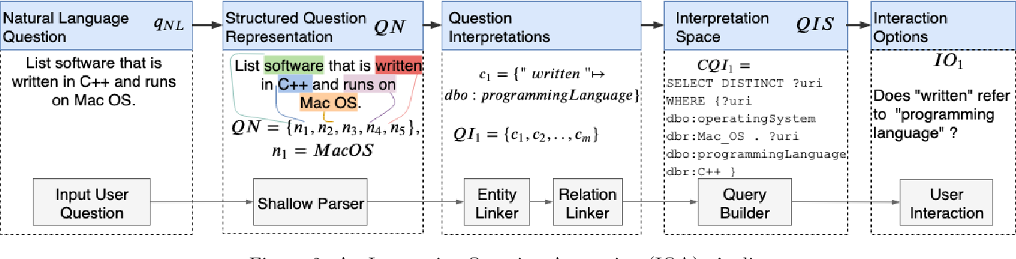 Figure 3 for IQA: Interactive Query Construction in Semantic Question Answering Systems