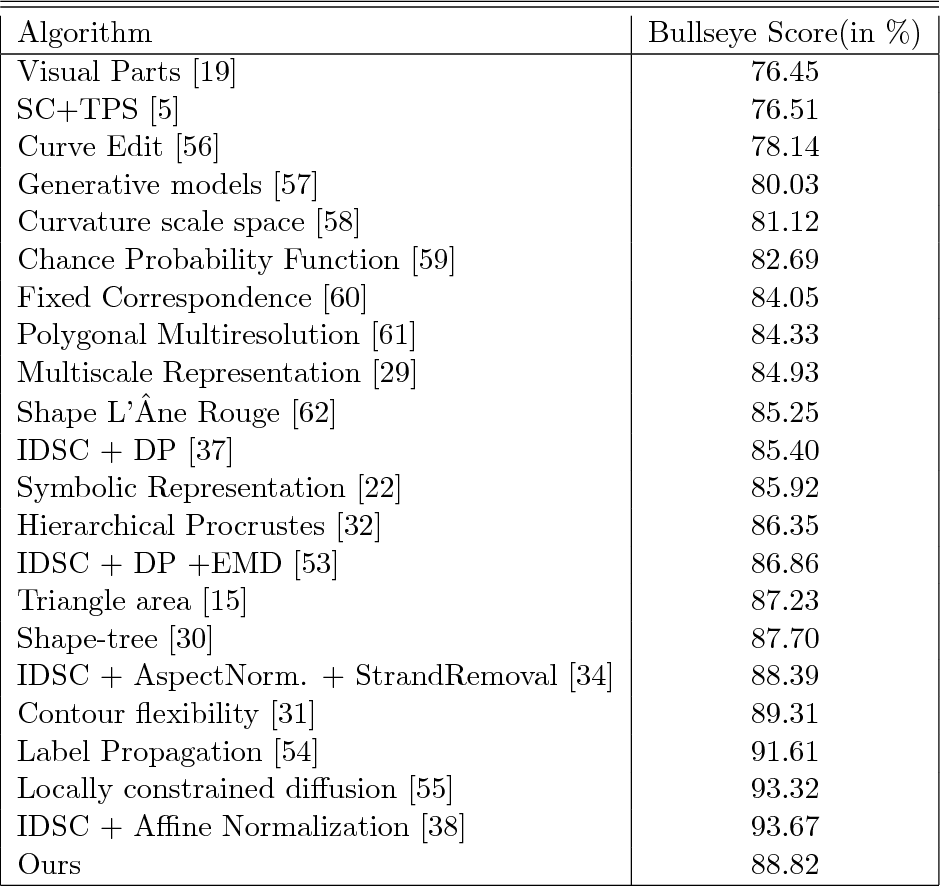 Figure 2 for Adaptive Locally Affine-Invariant Shape Matching