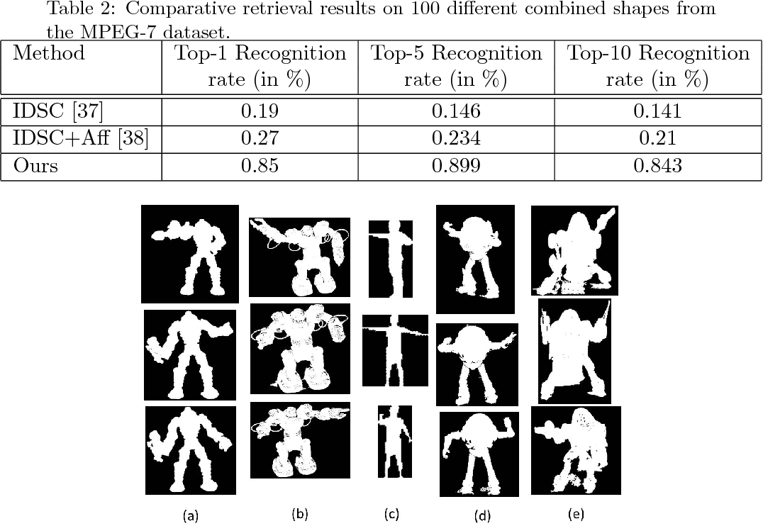 Figure 4 for Adaptive Locally Affine-Invariant Shape Matching