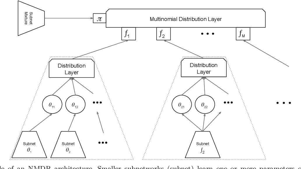 Figure 1 for Neural Mixture Distributional Regression