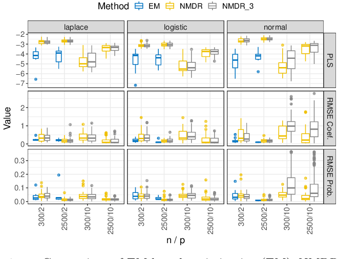 Figure 3 for Neural Mixture Distributional Regression