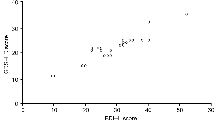 Figure 2 from Development and psychometric properties of the