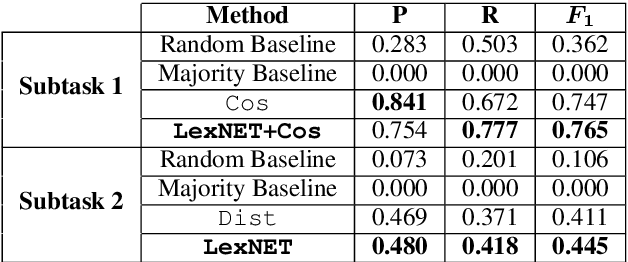 Figure 3 for CogALex-V Shared Task: LexNET - Integrated Path-based and Distributional Method for the Identification of Semantic Relations