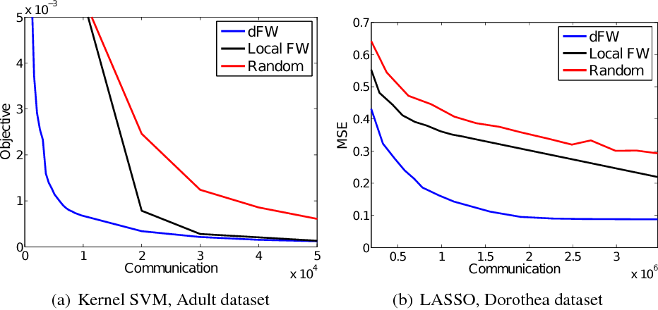 Figure 2 for A Distributed Frank-Wolfe Algorithm for Communication-Efficient Sparse Learning