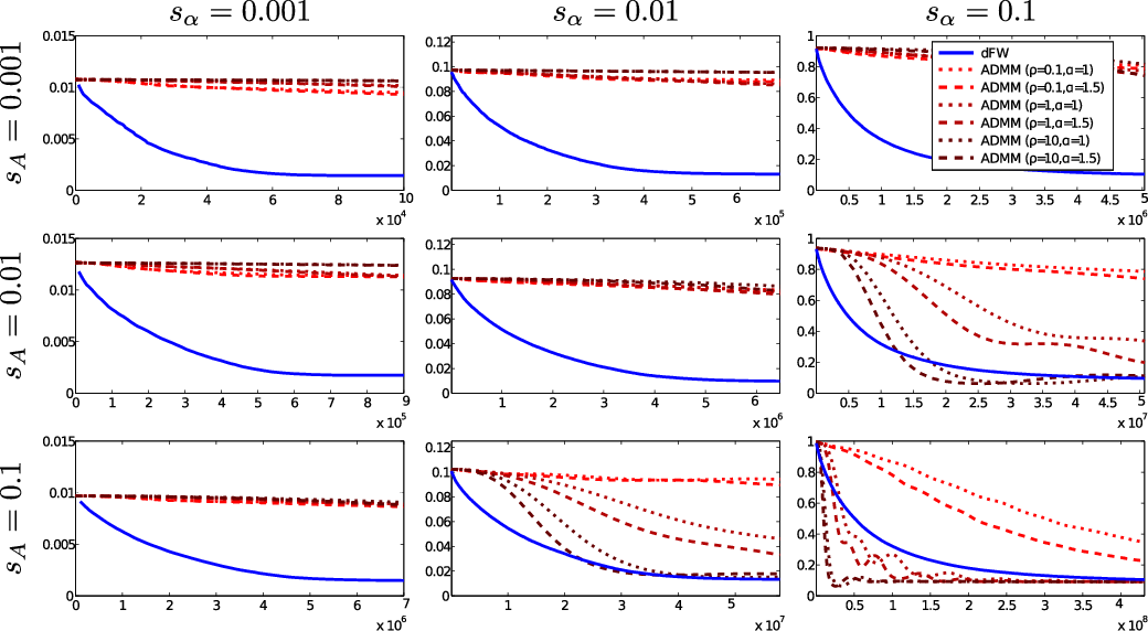 Figure 3 for A Distributed Frank-Wolfe Algorithm for Communication-Efficient Sparse Learning