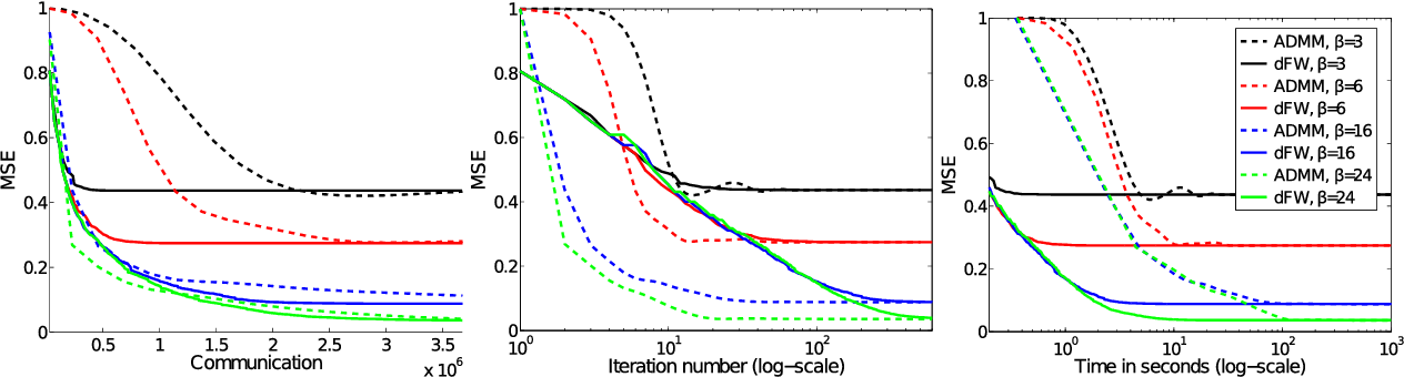 Figure 4 for A Distributed Frank-Wolfe Algorithm for Communication-Efficient Sparse Learning