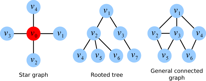Figure 1 for A Distributed Frank-Wolfe Algorithm for Communication-Efficient Sparse Learning