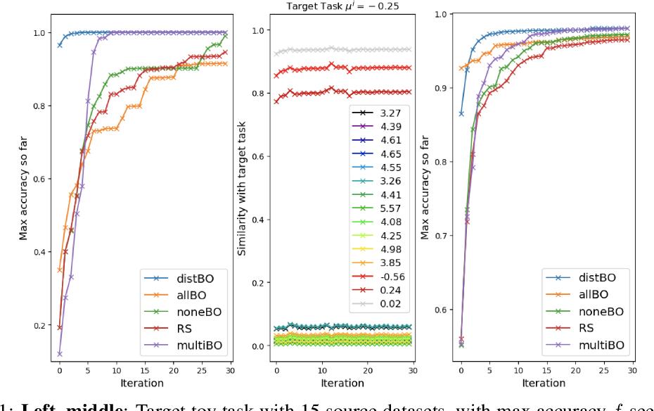 Figure 1 for Hyperparameter Learning via Distributional Transfer