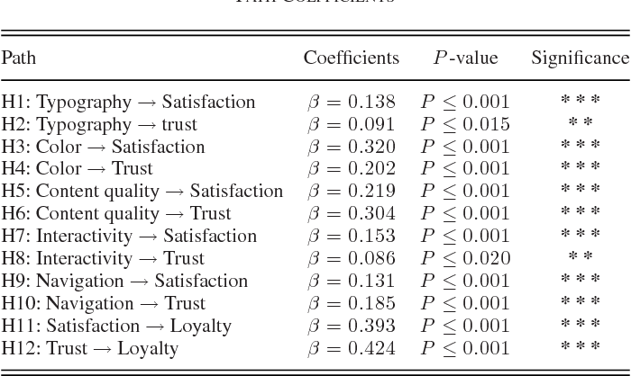 Web Design Attributes In Building User Trust Satisfaction And