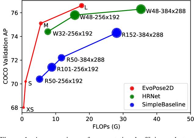 Figure 1 for EvoPose2D: Pushing the Boundaries of 2D Human Pose Estimation using Neuroevolution