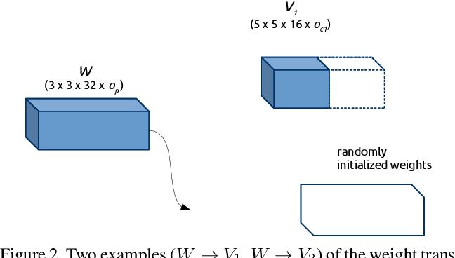 Figure 2 for EvoPose2D: Pushing the Boundaries of 2D Human Pose Estimation using Neuroevolution