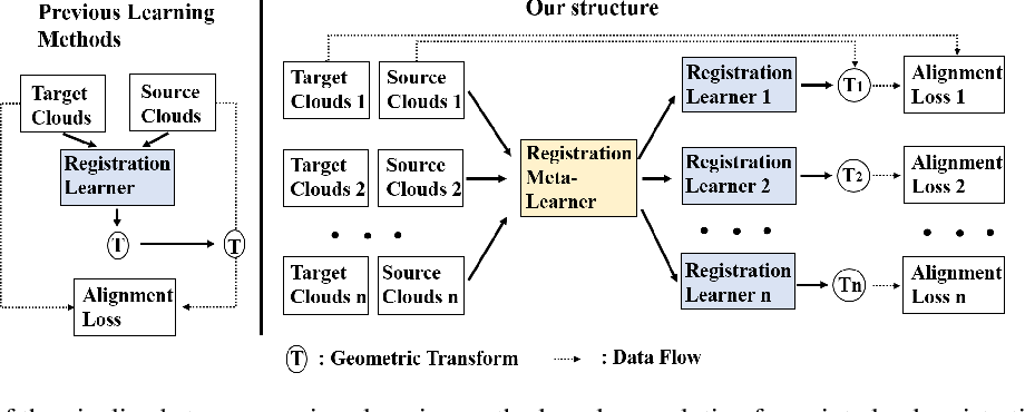 Figure 1 for 3D Meta-Registration: Learning to Learn Registration of 3D Point Clouds