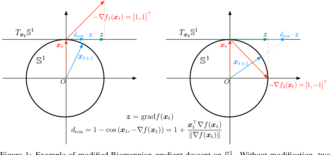 Figure 1 for Spherical Text Embedding